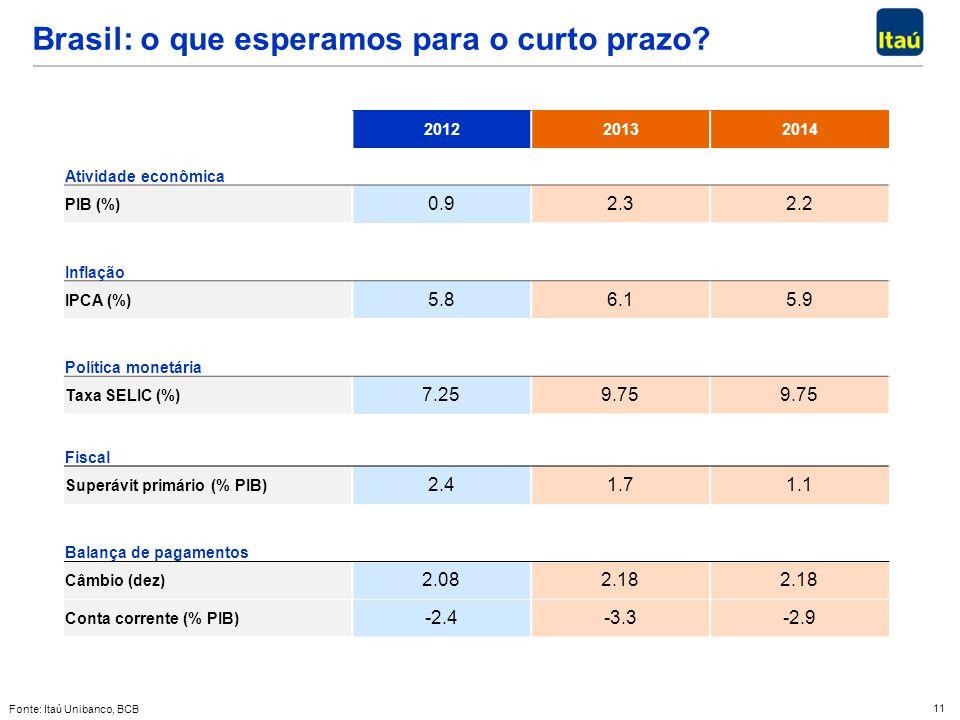 Brasil: o que esperamos para o curto prazo