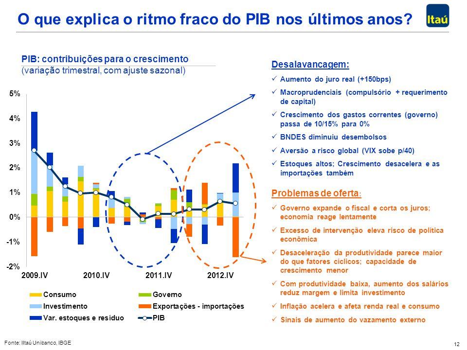 O que explica o ritmo fraco do PIB nos últimos anos