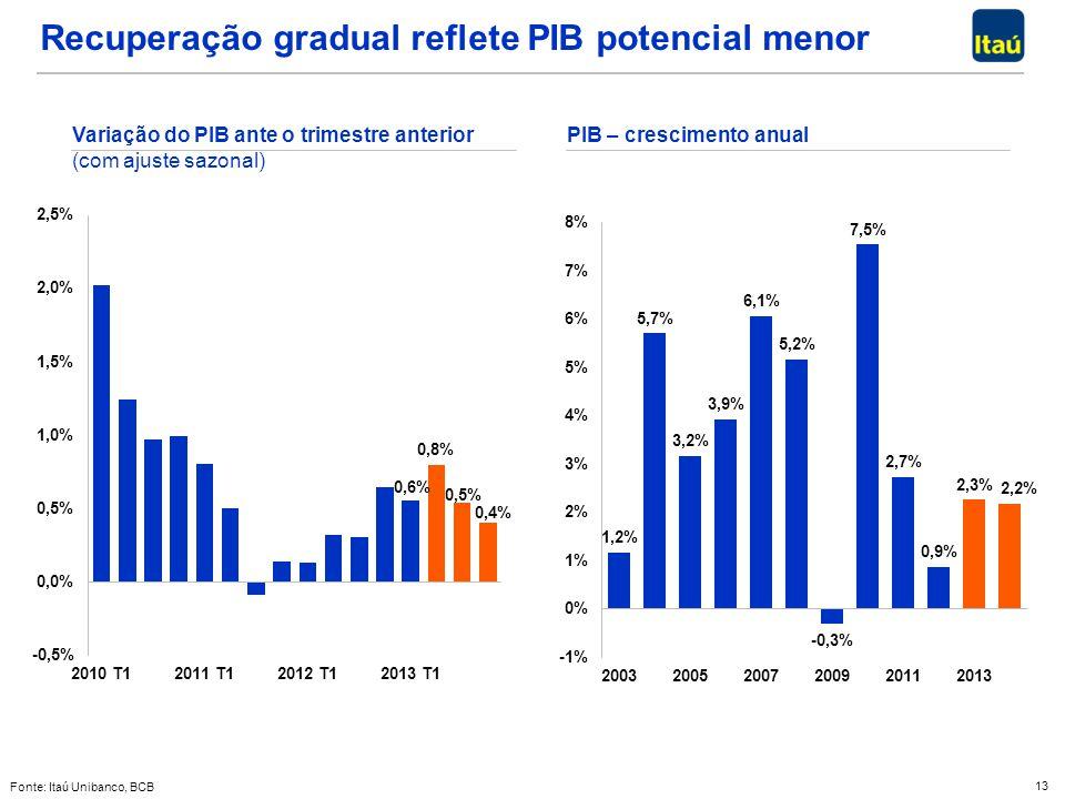 Recuperação gradual reflete PIB potencial menor