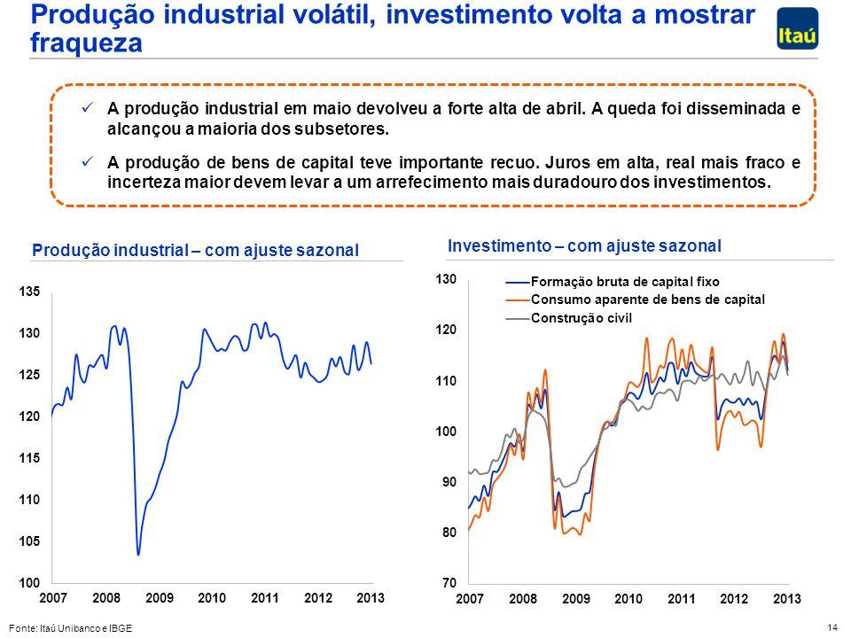 Produção industrial volátil, investimento volta a mostrar fraqueza