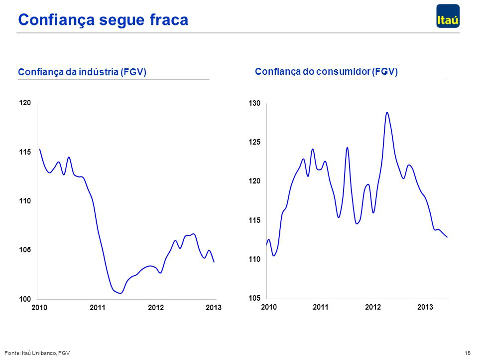 Confiança segue fraca Confiança da indústria (FGV)
