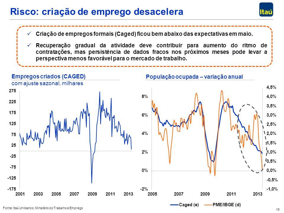 Risco: criação de emprego desacelera