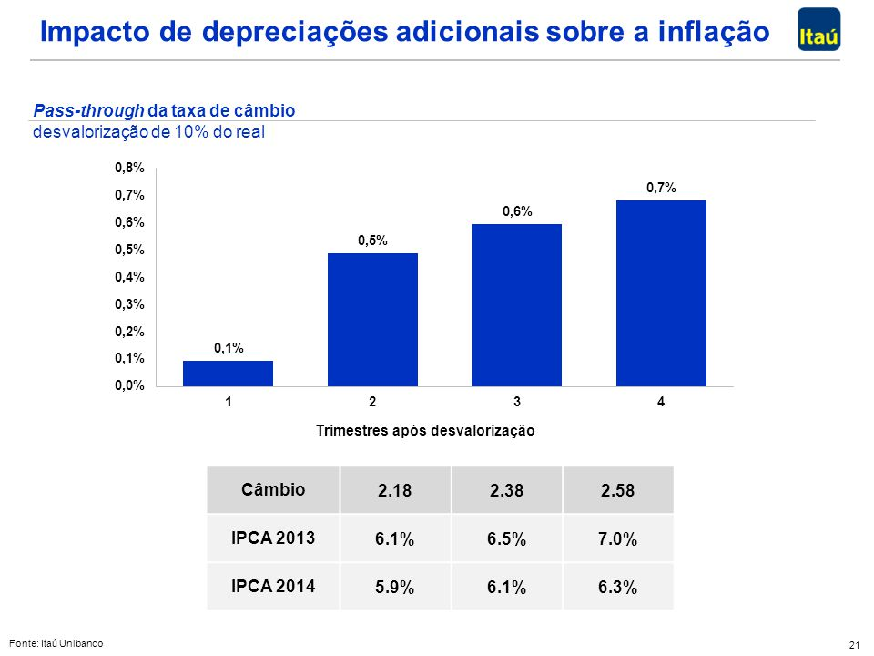 Impacto de depreciações adicionais sobre a inflação