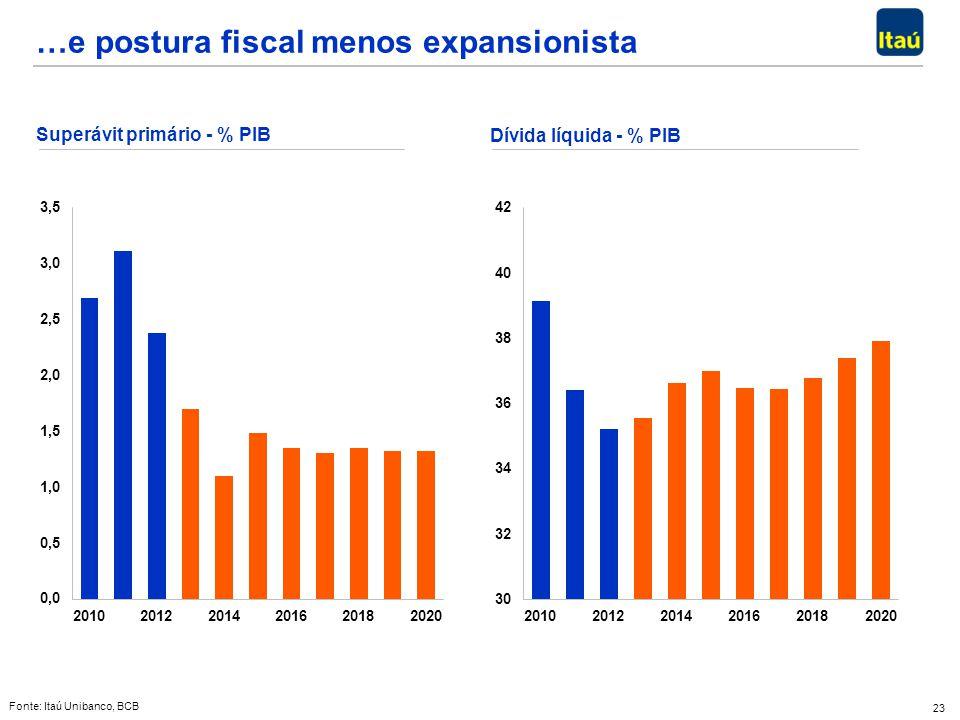 …e postura fiscal menos expansionista