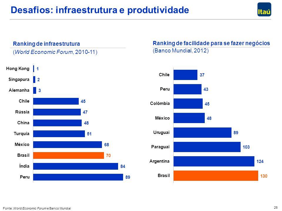 Desafios: infraestrutura e produtividade