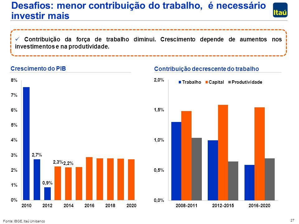 Desafios: menor contribuição do trabalho, é necessário investir mais