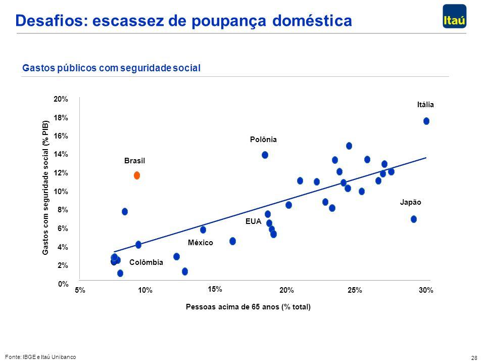 Desafios: escassez de poupança doméstica