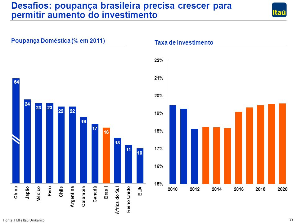 Desafios: poupança brasileira precisa crescer para permitir aumento do investimento