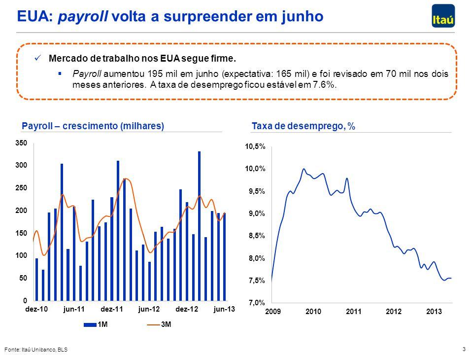 EUA: payroll volta a surpreender em junho