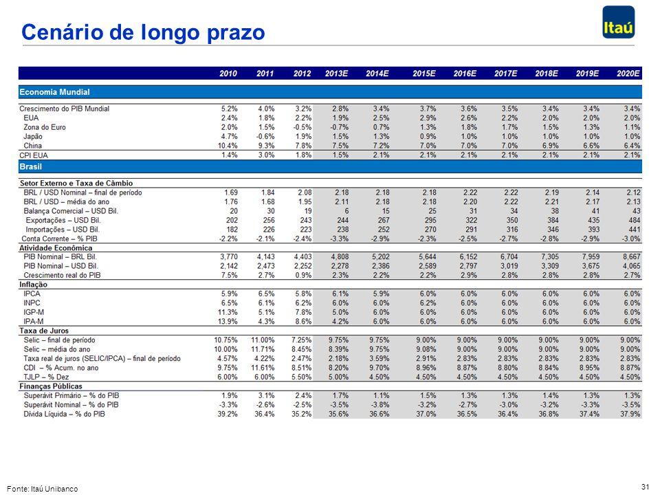 Cenário de longo prazo Fonte: Itaú Unibanco
