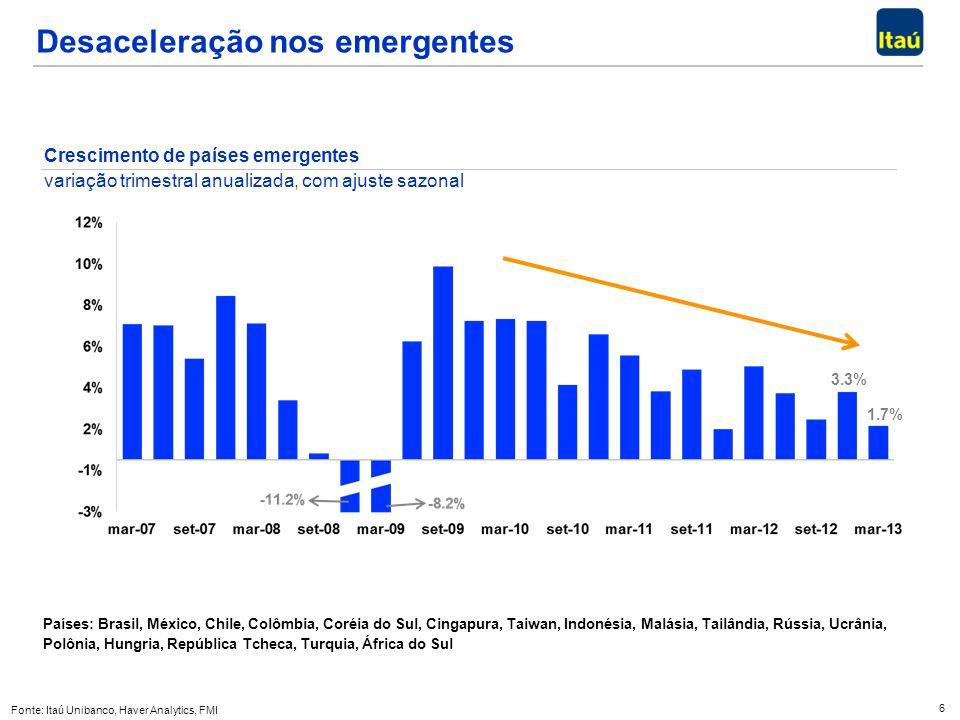 Desaceleração nos emergentes