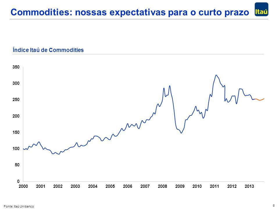 Commodities: nossas expectativas para o curto prazo