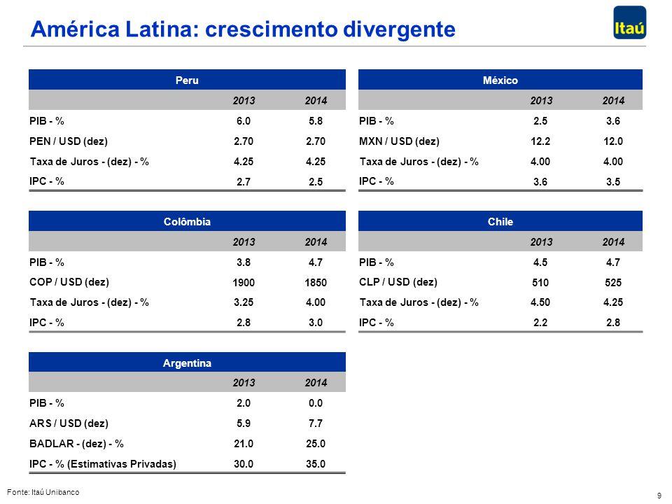 América Latina: crescimento divergente