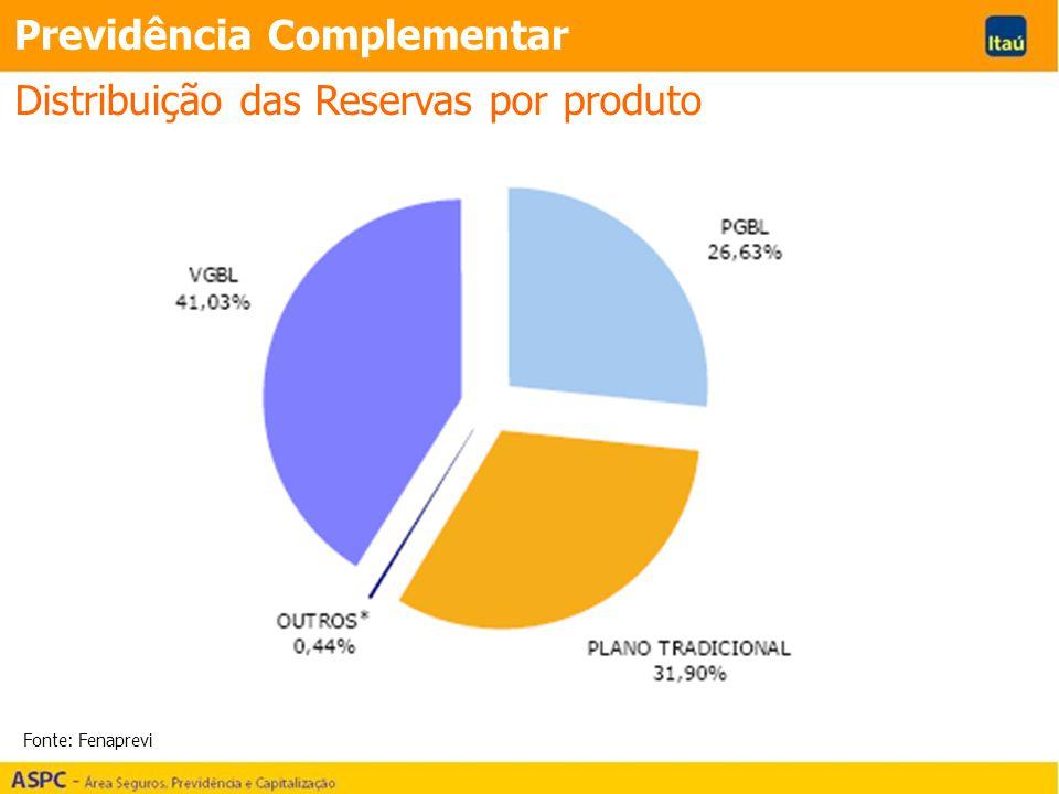 Previdência Complementar Distribuição das Reservas por produto