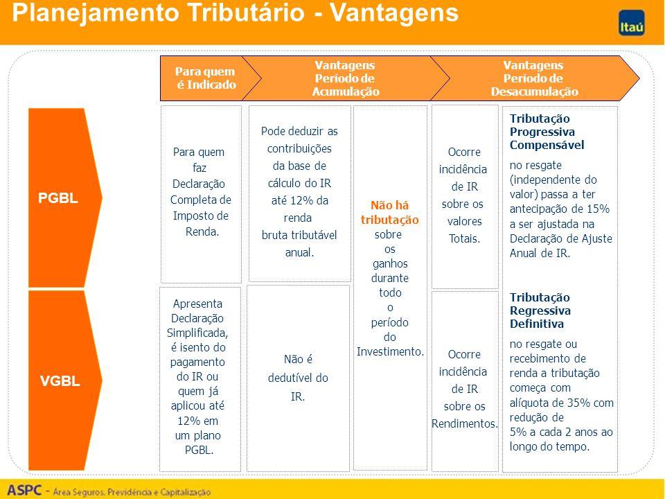 Planejamento Tributário - Vantagens