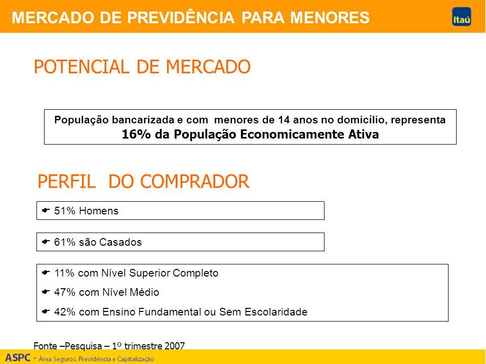 POTENCIAL DE MERCADO PERFIL DO COMPRADOR