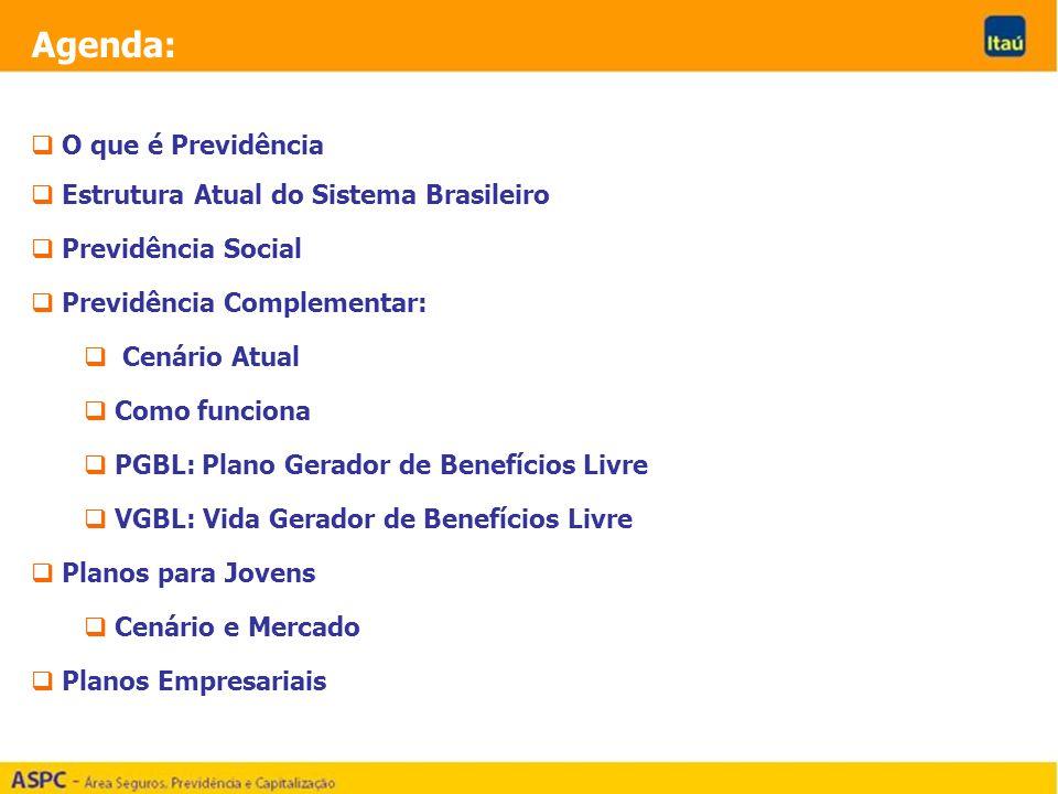 Agenda: O que é Previdência Estrutura Atual do Sistema Brasileiro