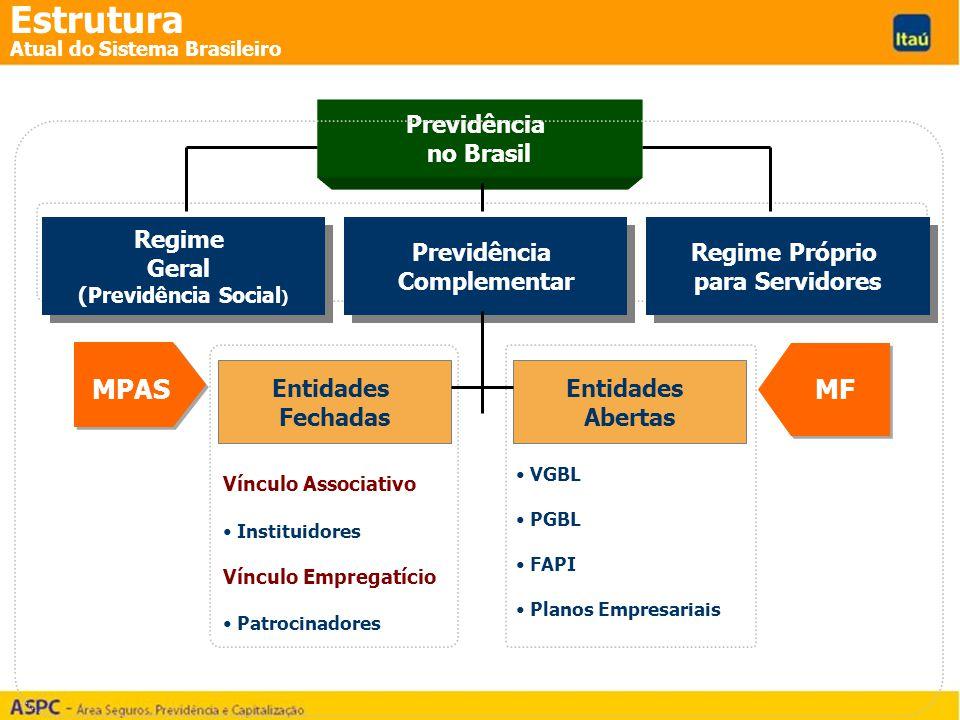 Estrutura MPAS MF Previdência no Brasil Regime Geral Previdência