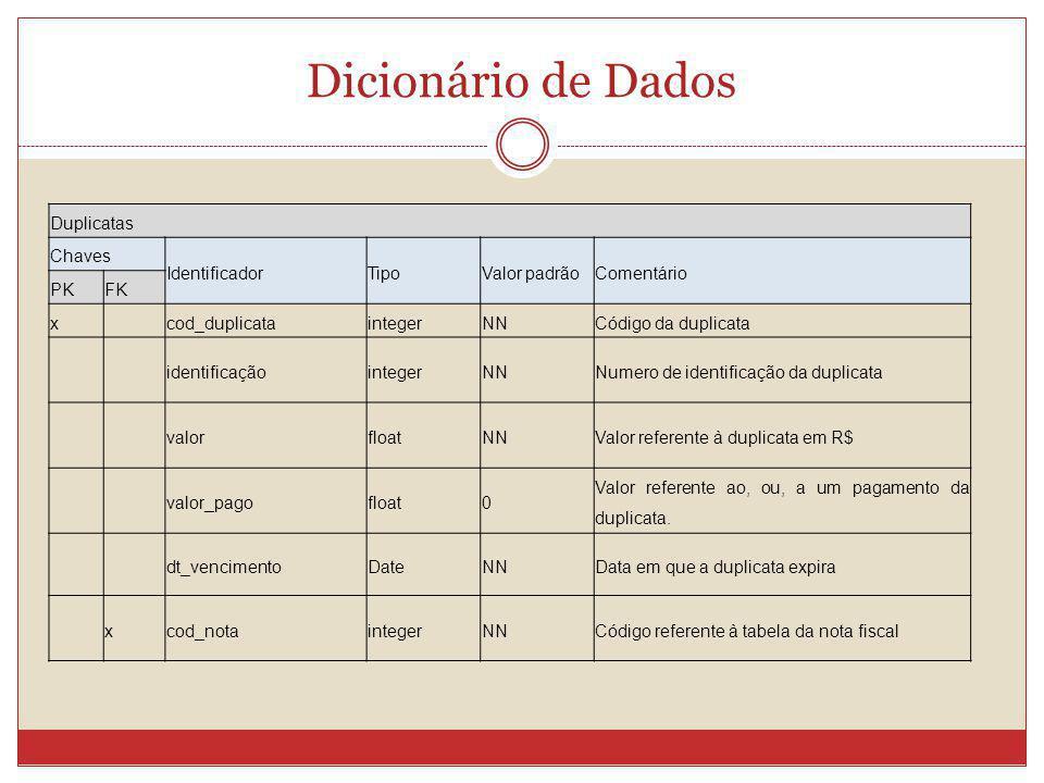 Dicionário de Dados Duplicatas Chaves Identificador Tipo Valor padrão