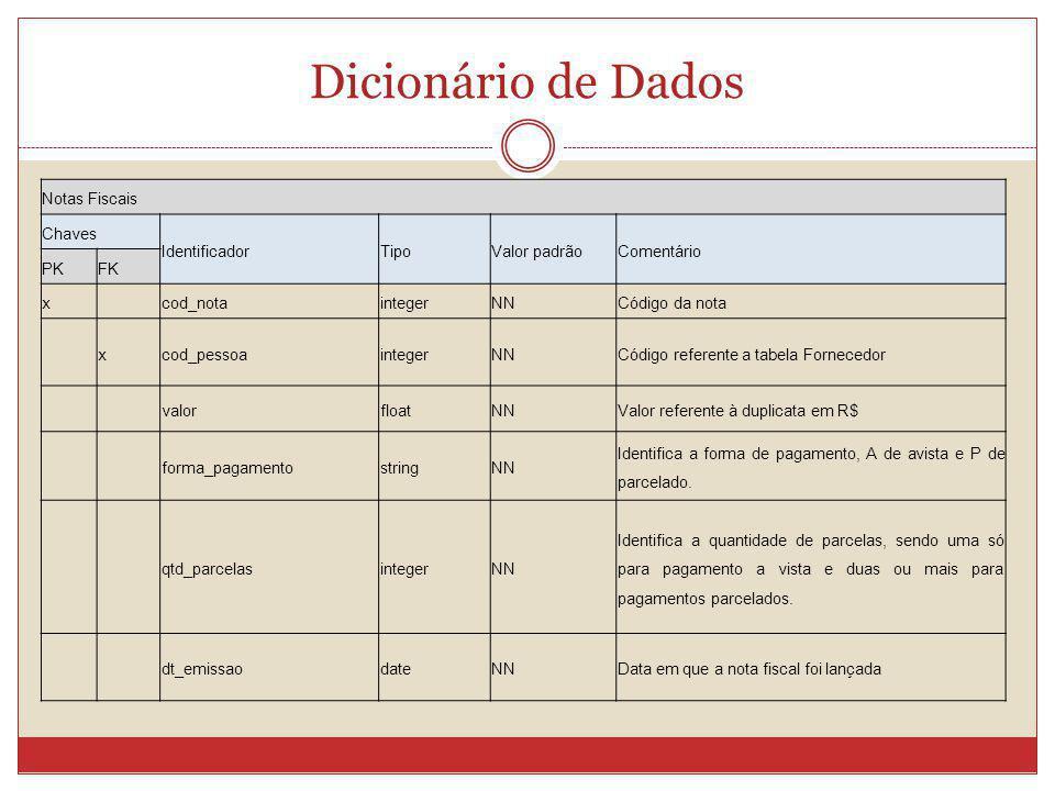Dicionário de Dados Notas Fiscais Chaves Identificador Tipo
