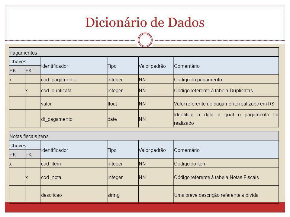 Dicionário de Dados Pagamentos Chaves Identificador Tipo Valor padrão