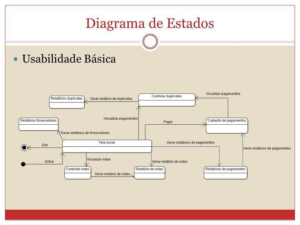 Diagrama de Estados Usabilidade Básica