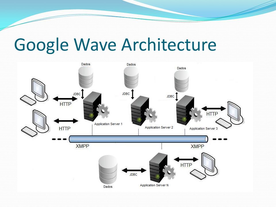 Google Wave Architecture