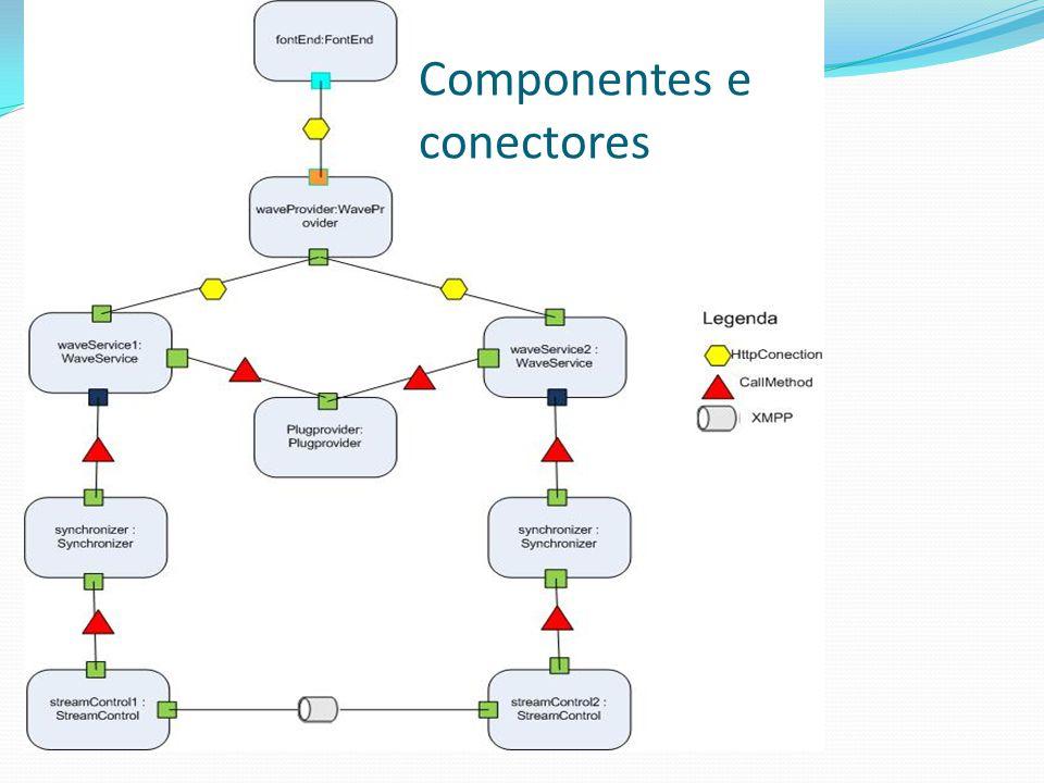 Componentes e conectores