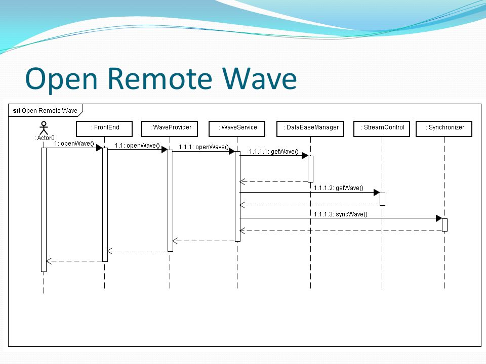 Open Remote Wave