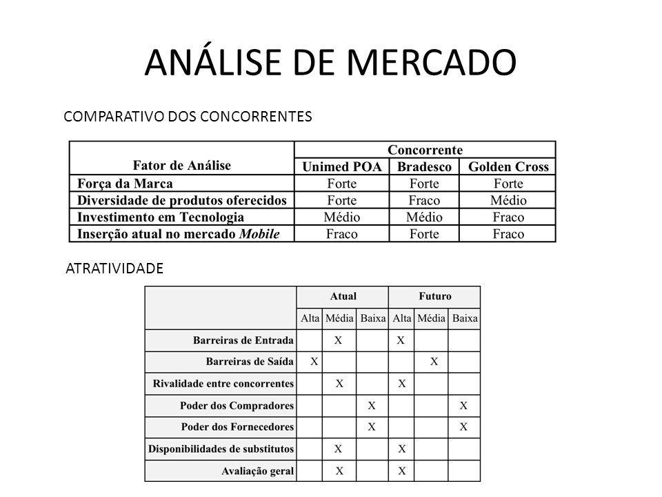 ANÁLISE DE MERCADO COMPARATIVO DOS CONCORRENTES ATRATIVIDADE