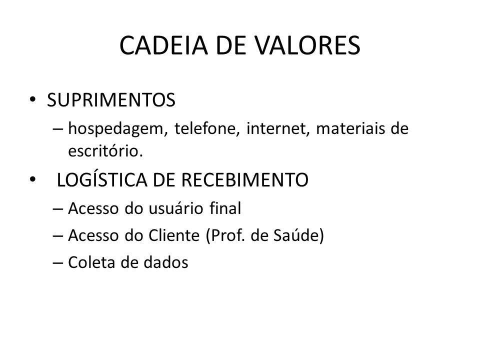 CADEIA DE VALORES SUPRIMENTOS LOGÍSTICA DE RECEBIMENTO
