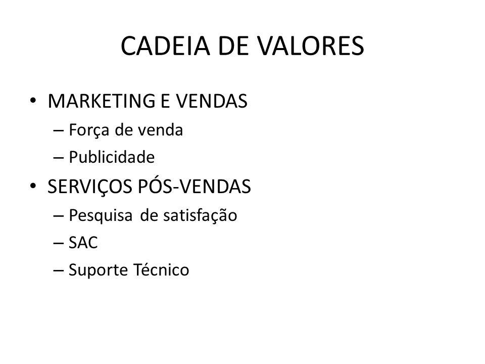 CADEIA DE VALORES MARKETING E VENDAS SERVIÇOS PÓS-VENDAS