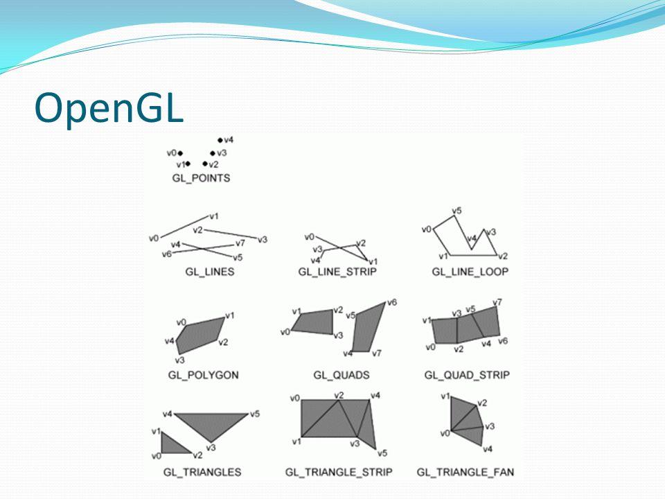 OpenGL GL_POINTS Desenha um pixel no vértice definido. GL_LINES