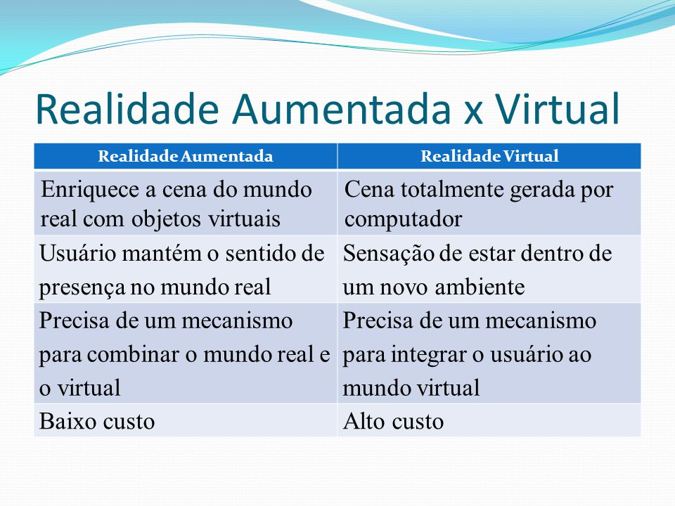 Realidade Aumentada x Virtual