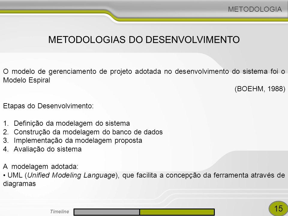 METODOLOGIAS DO DESENVOLVIMENTO