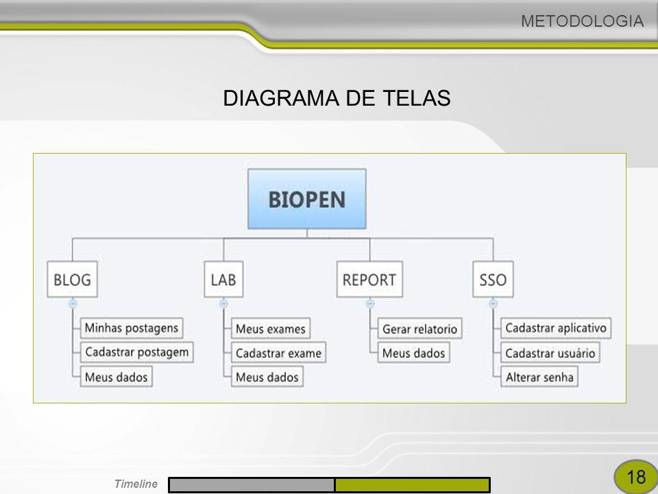 METODOLOGIA DIAGRAMA DE TELAS GUIGO DIAGRAMAS DE SEQUENCIA 18 Timeline