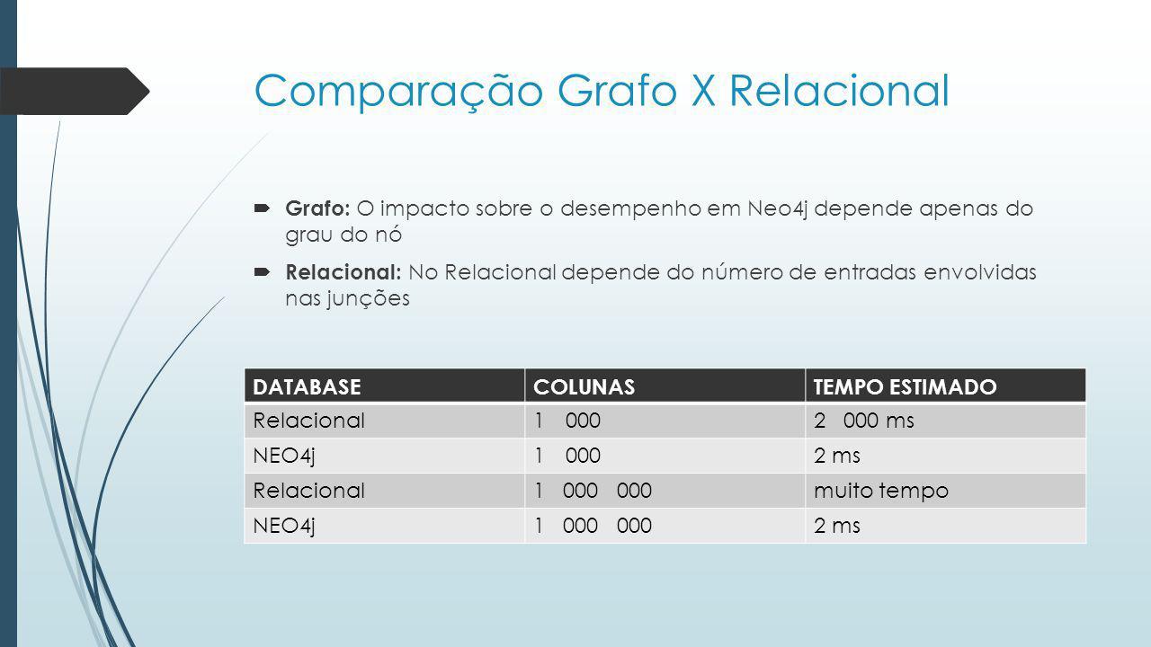 Comparação Grafo X Relacional