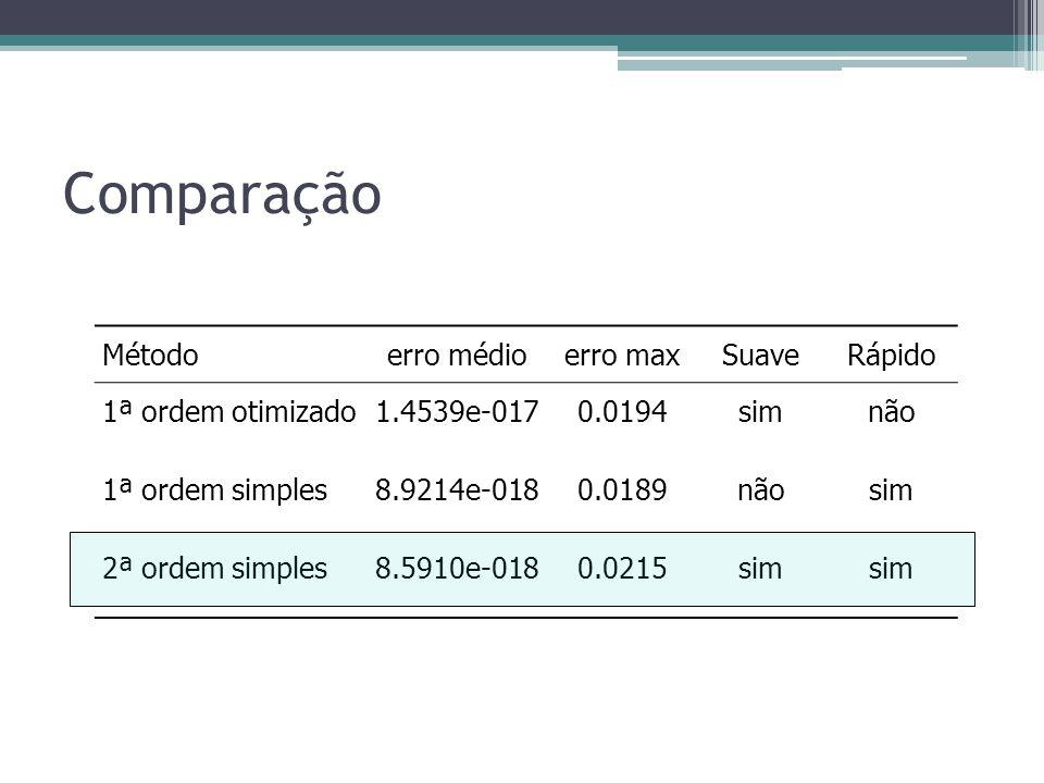 Comparação Método erro médio erro max Suave Rápido 1ª ordem otimizado