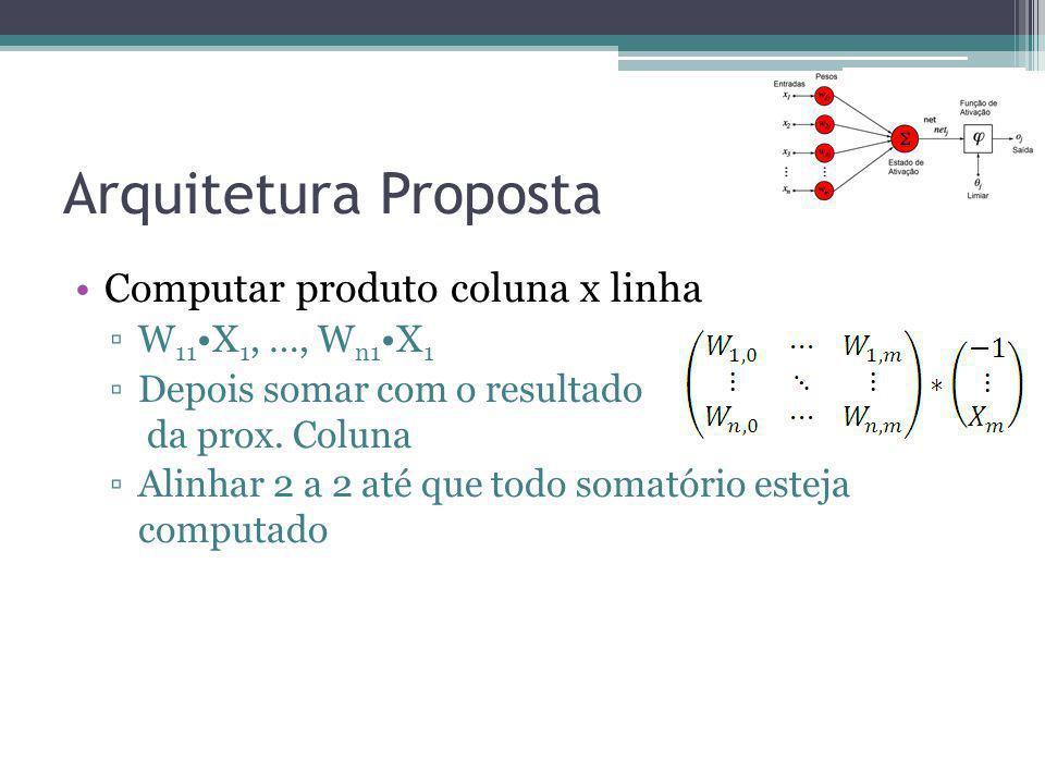 Arquitetura Proposta Computar produto coluna x linha W11•X1, …, Wn1•X1