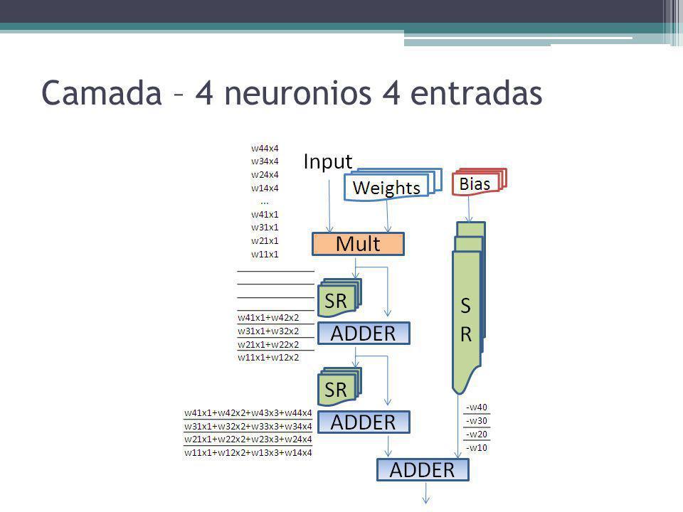 Camada – 4 neuronios 4 entradas