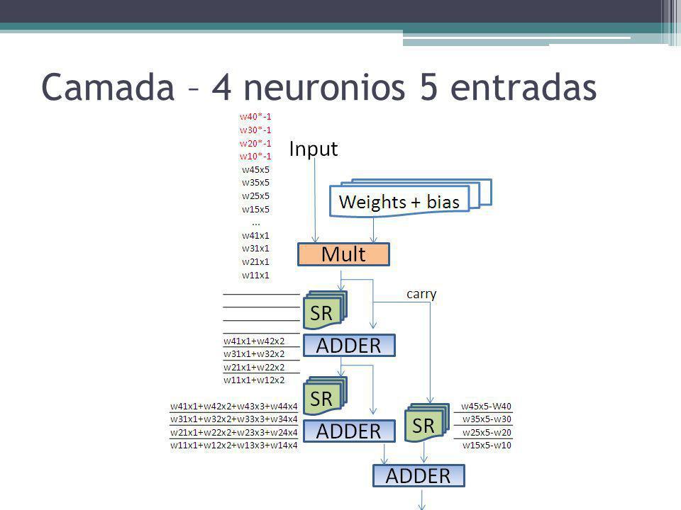 Camada – 4 neuronios 5 entradas