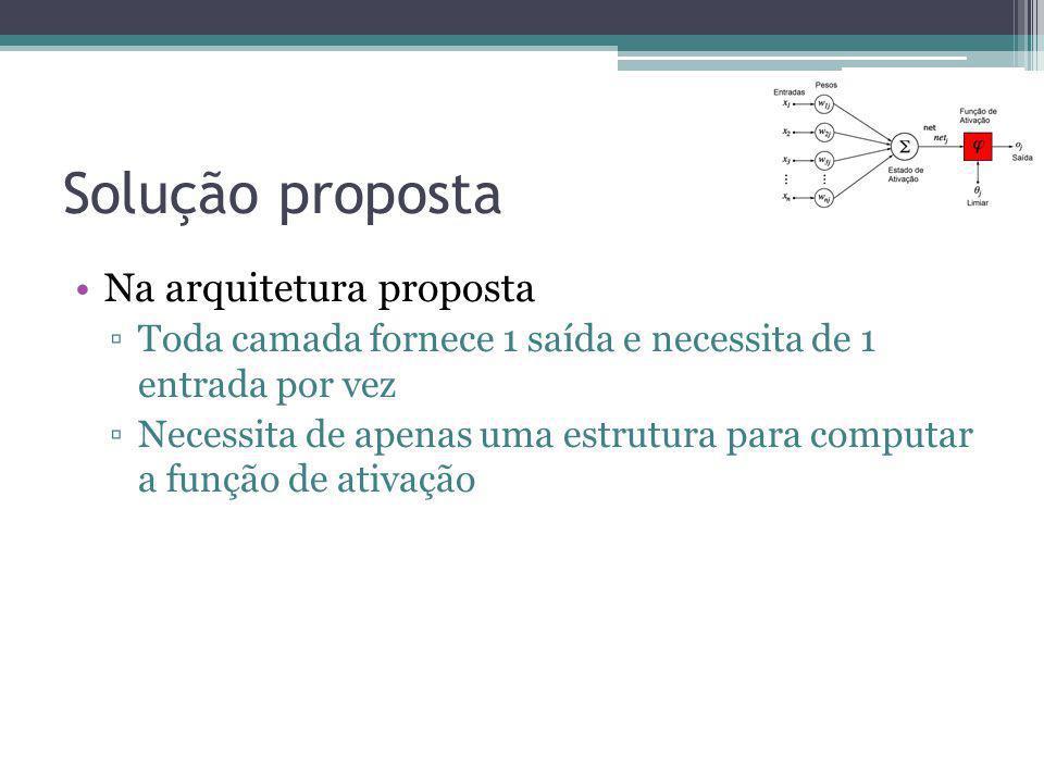 Solução proposta Na arquitetura proposta