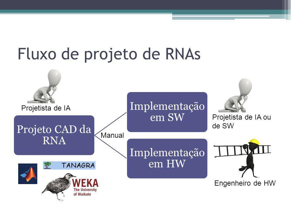Fluxo de projeto de RNAs