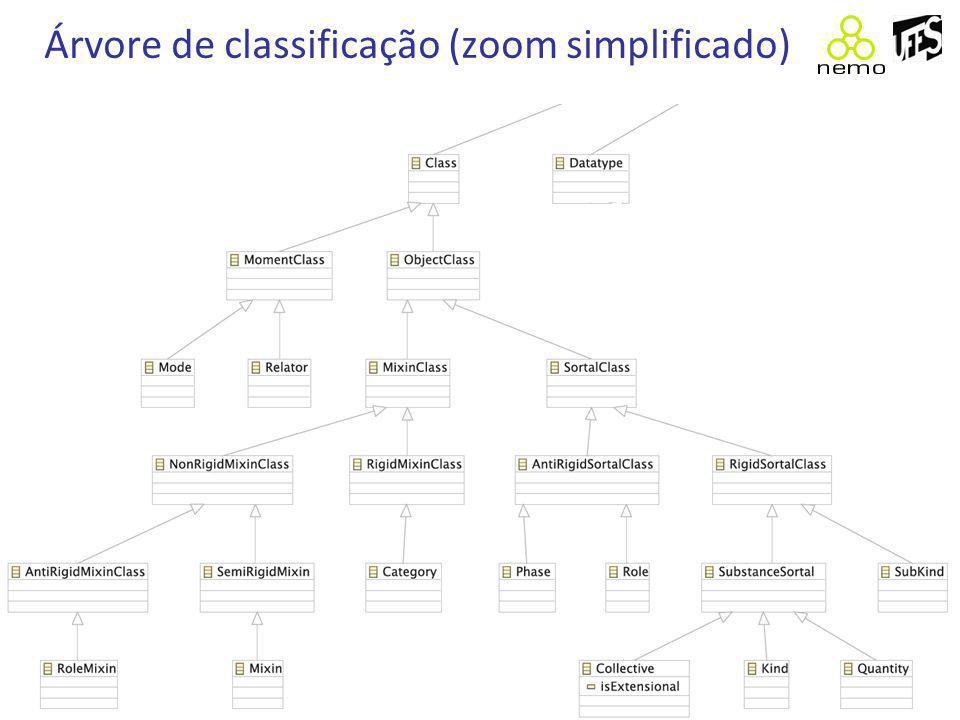 Árvore de classificação (zoom simplificado)