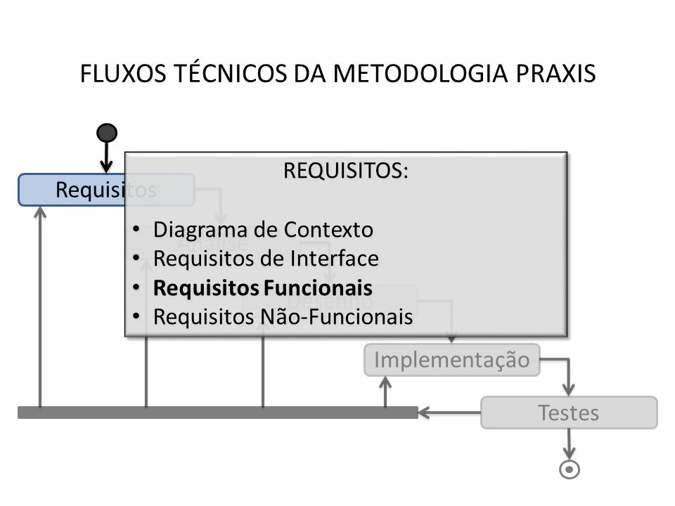FLUXOS TÉCNICOS DA METODOLOGIA PRAXIS