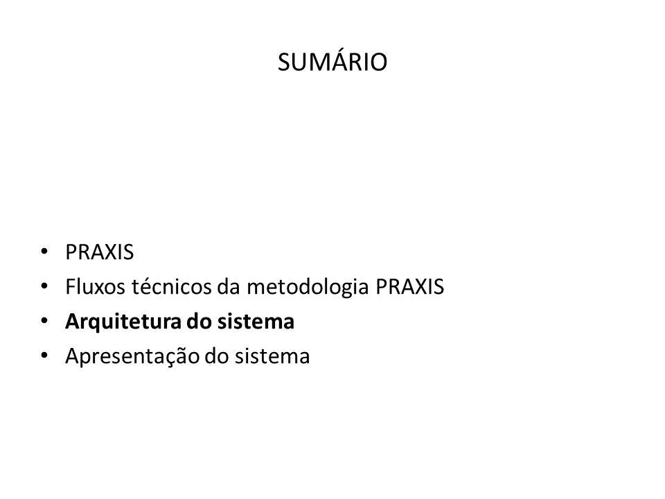 SUMÁRIO PRAXIS Fluxos técnicos da metodologia PRAXIS