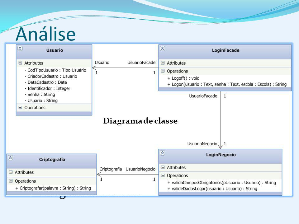 Análise  Identificação das classes  Organização das classes