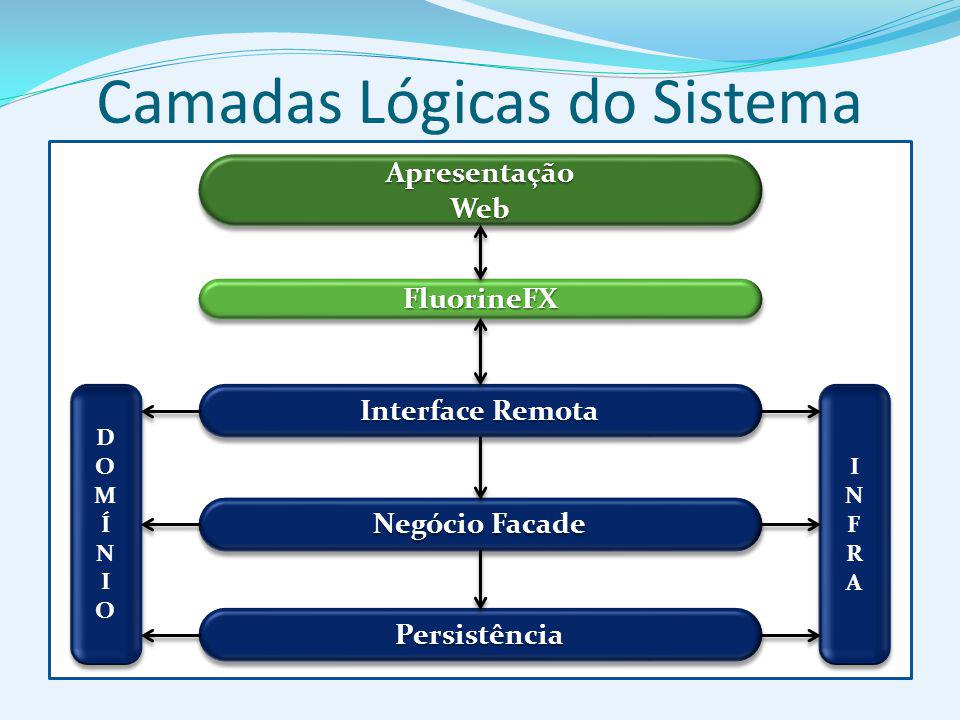 Camadas Lógicas do Sistema