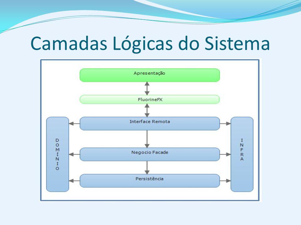 Camadas Lógicas do Sistema