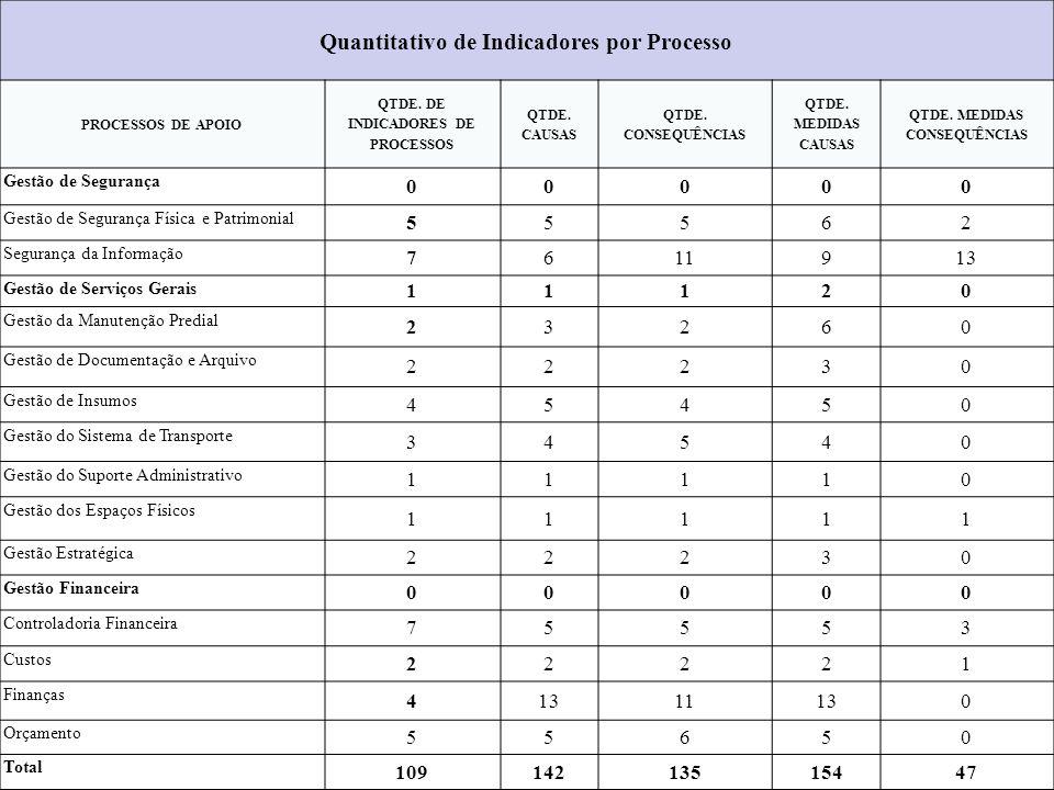 Quantitativo de Indicadores por Processo